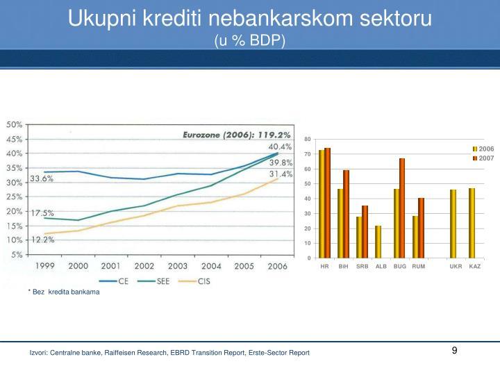 Ukupni krediti nebankarskom sektoru