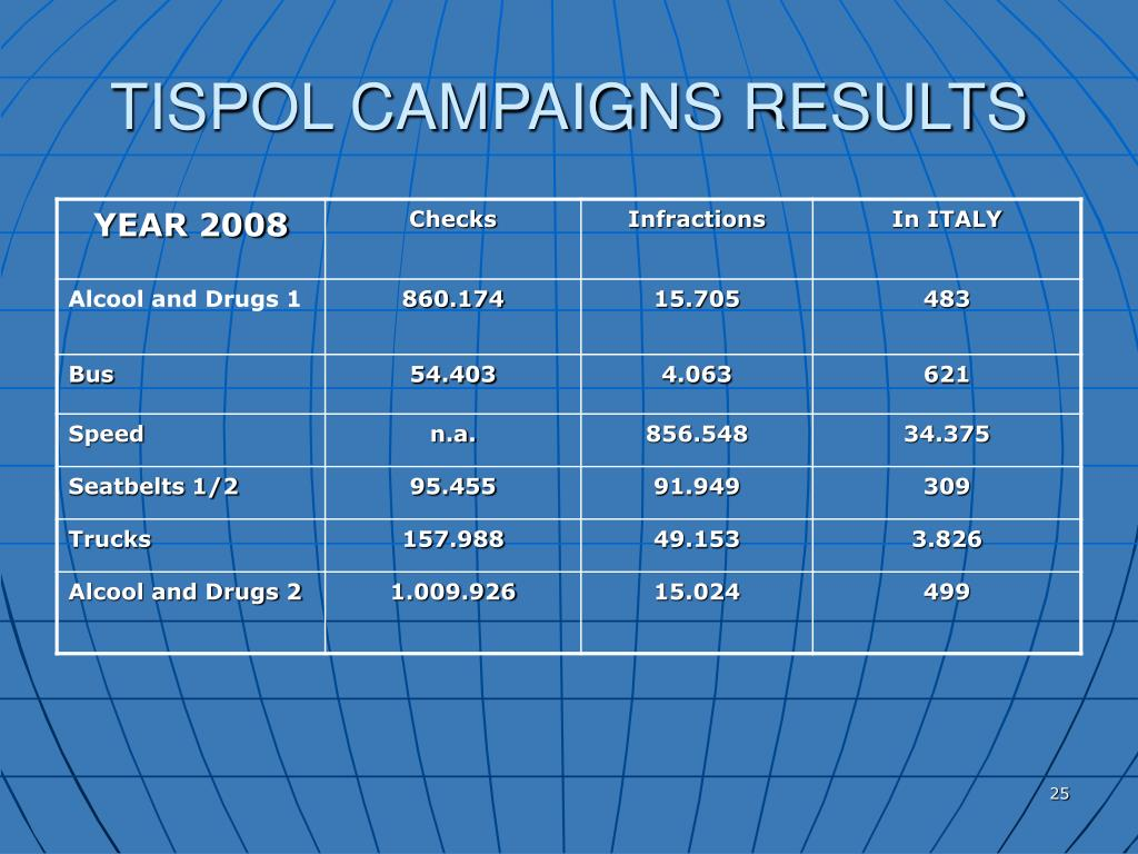 TISPOL CAMPAIGNS RESULTS