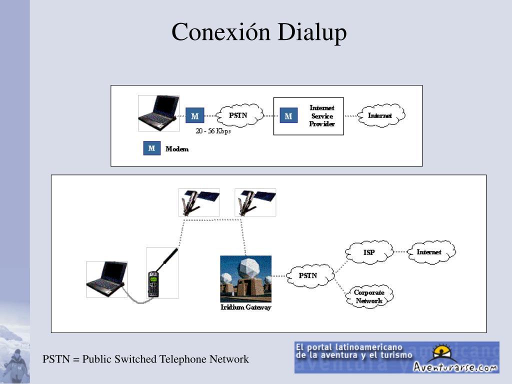 Conexión Dialup
