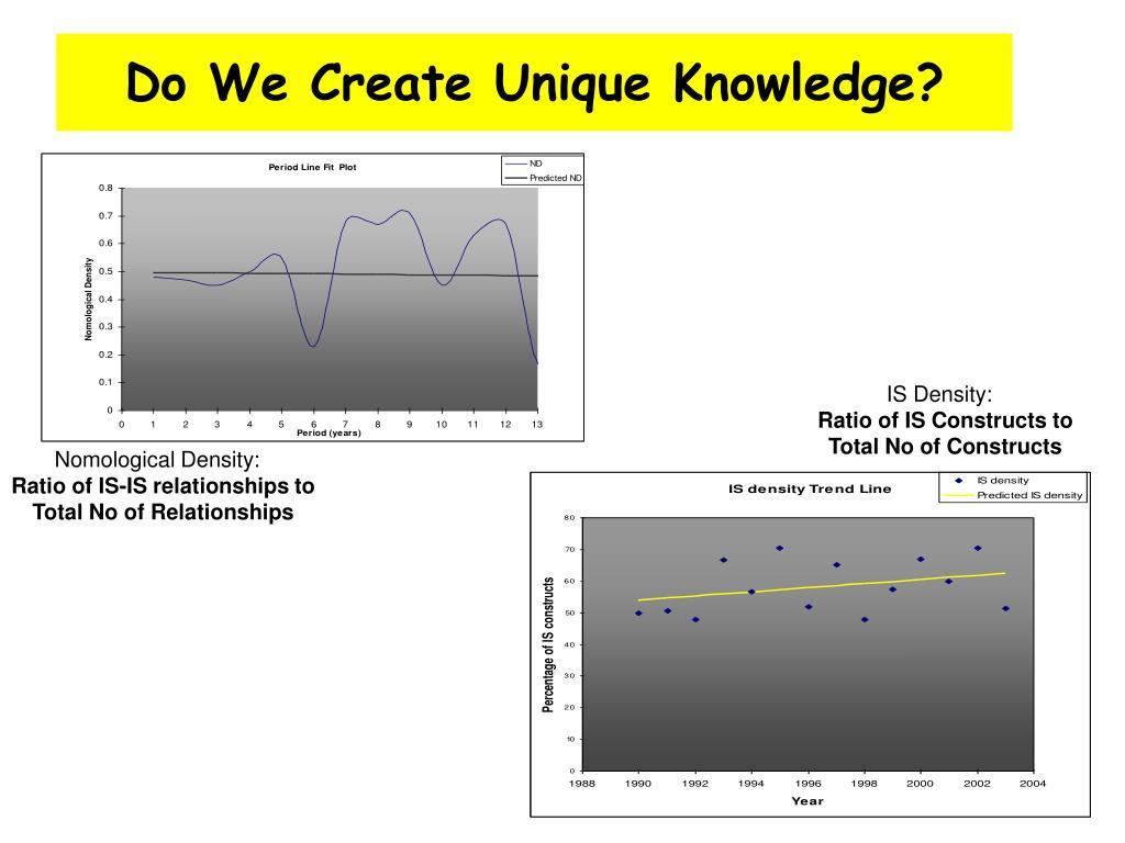 Do We Create Unique Knowledge?