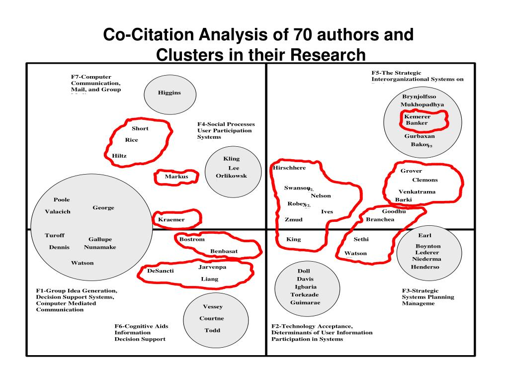 Co-Citation Analysis of 70 authors and