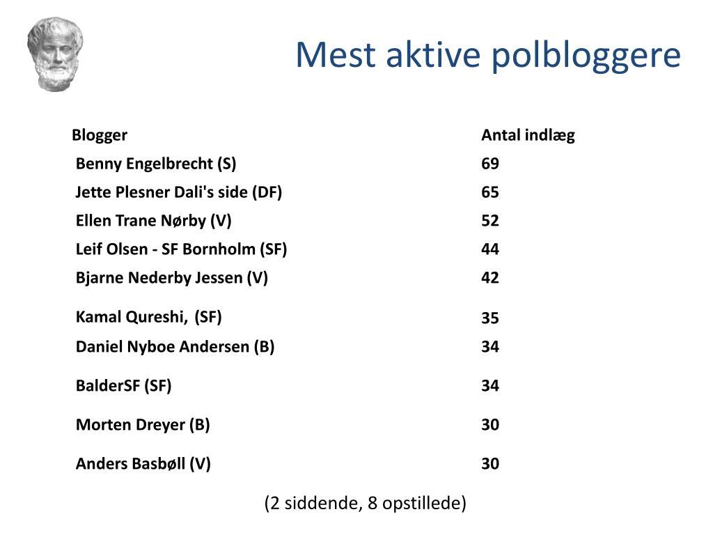 Mest aktive polbloggere