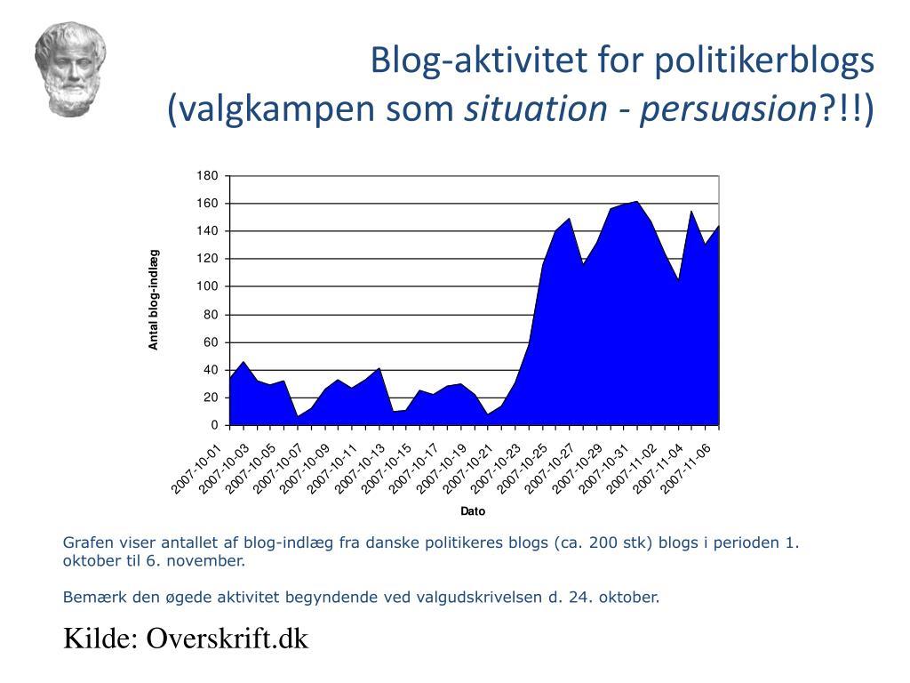 Blog-aktivitet for politikerblogs