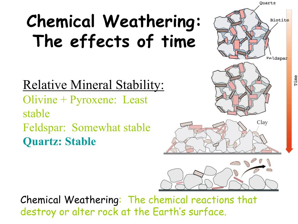 Chemical Weathering: