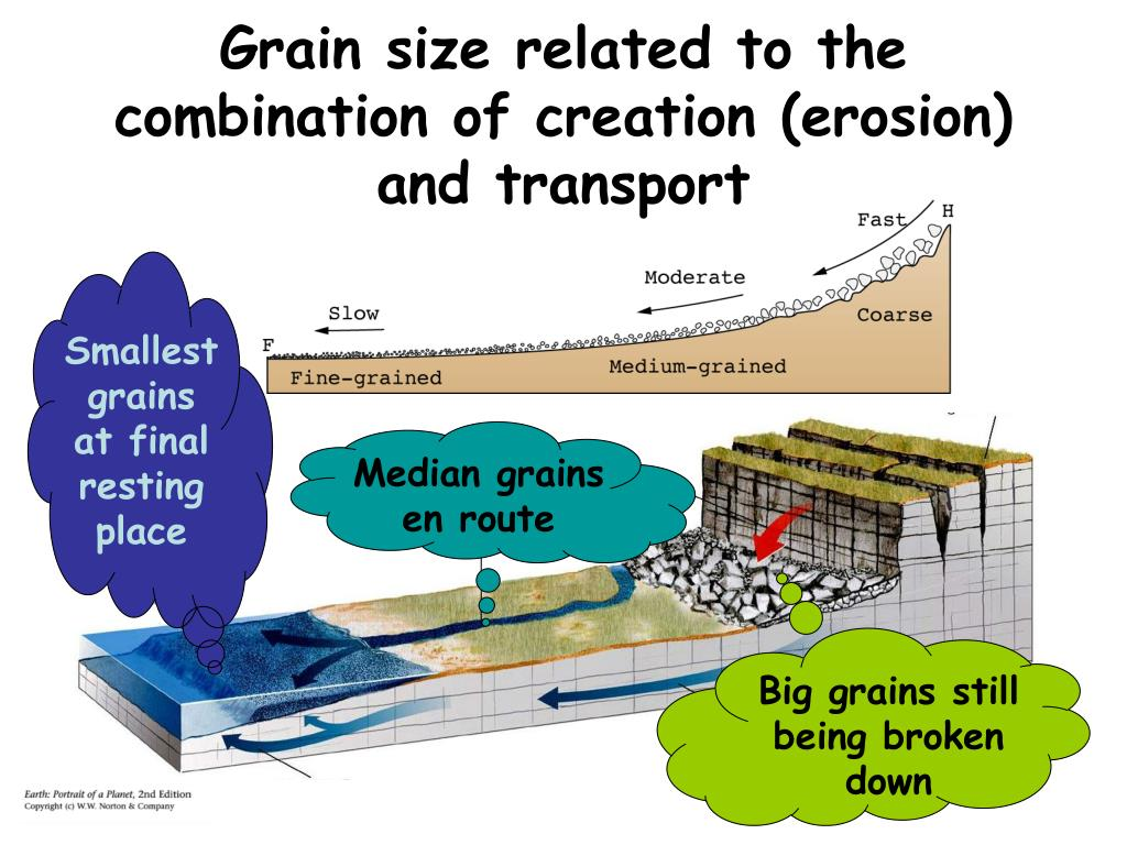 Grain size related to the combination of creation (erosion) and transport