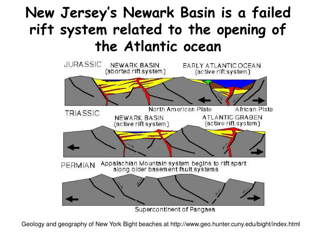 New Jersey's Newark Basin is a failed rift system related to the opening of the Atlantic ocean