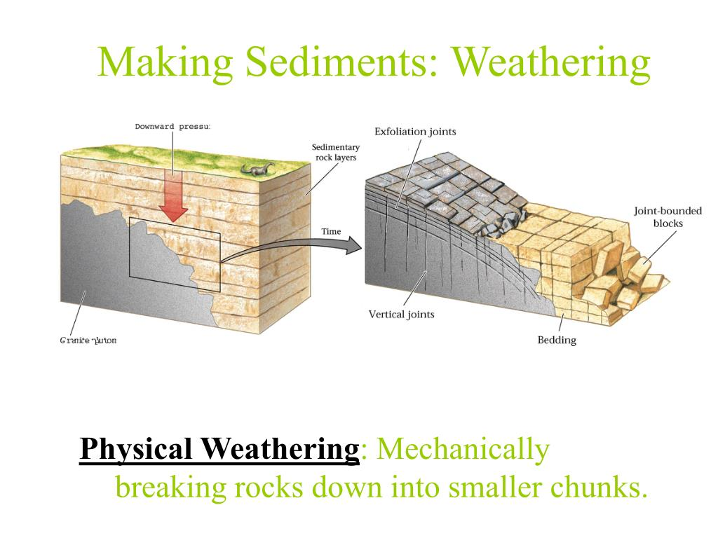 Making Sediments: Weathering
