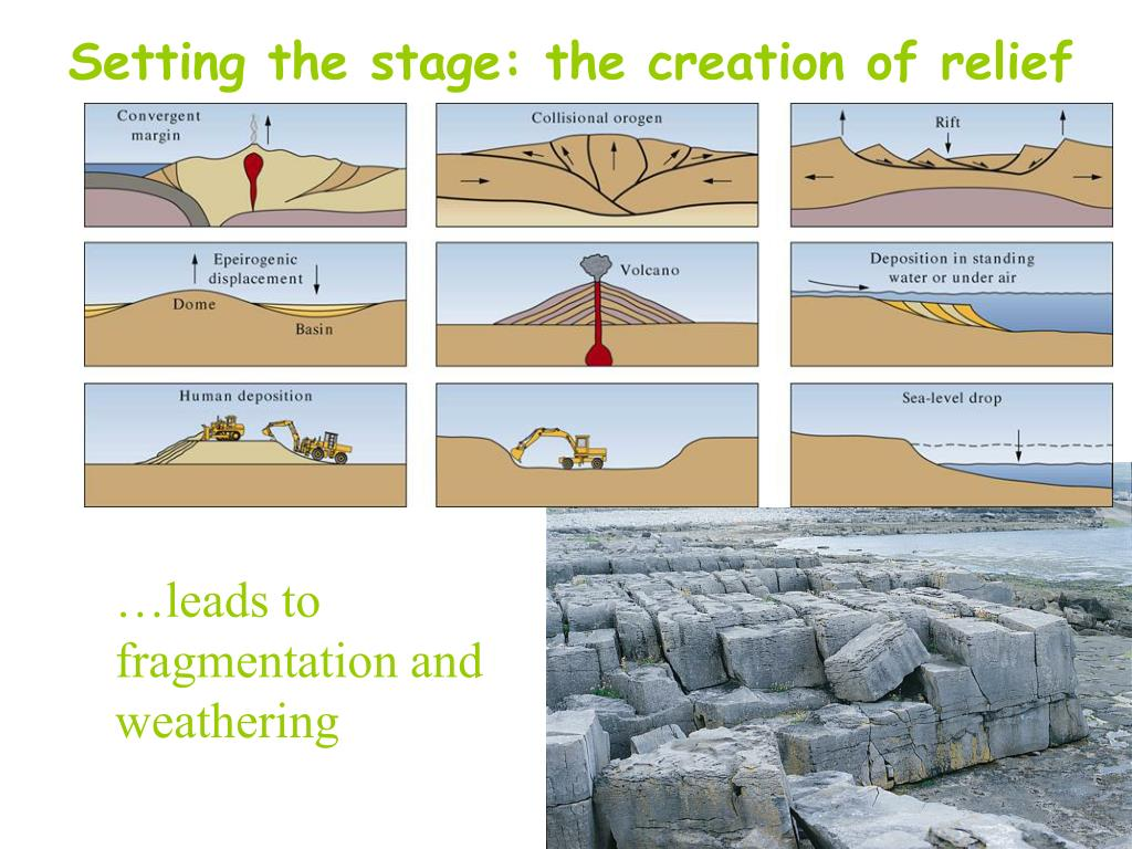 Setting the stage: the creation of relief