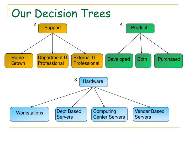 Our Decision Trees