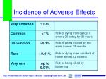 incidence of adverse effects