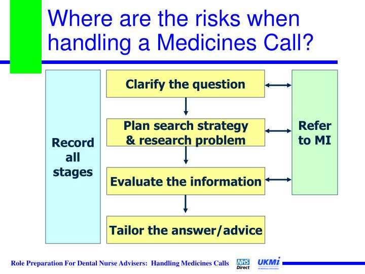 Where are the risks when handling a Medicines Call?