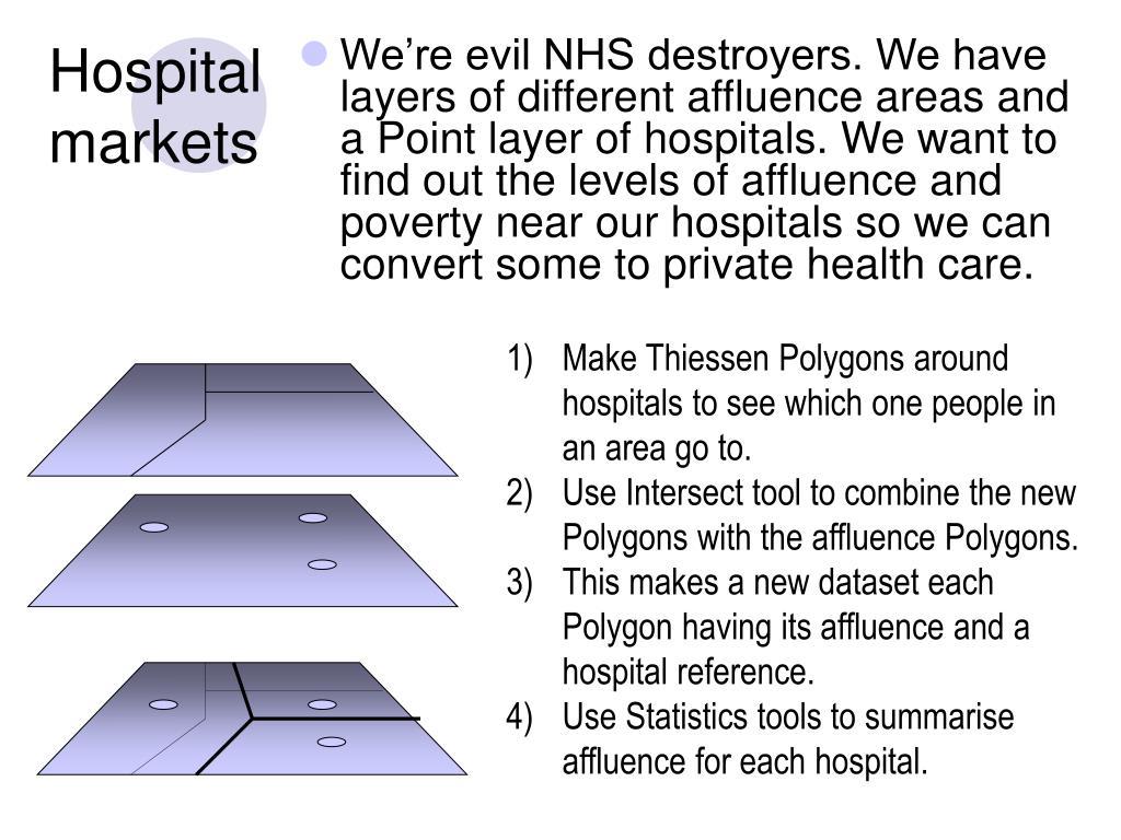 Hospital markets