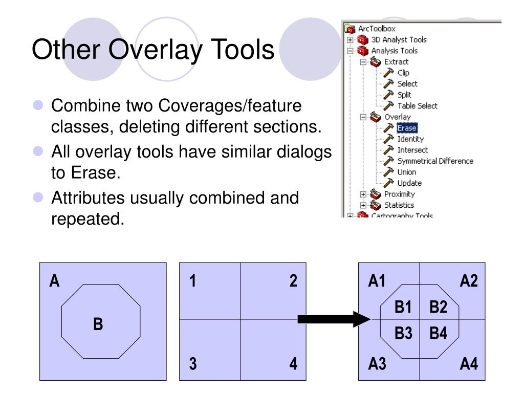 Other Overlay Tools