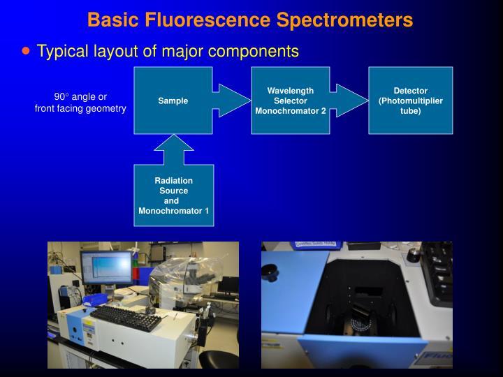 Basic Fluorescence Spectrometers