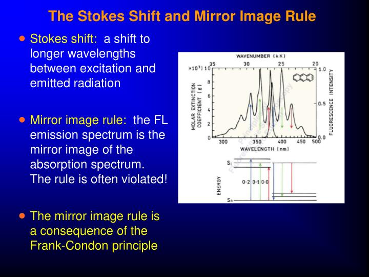 The Stokes Shift and Mirror Image Rule