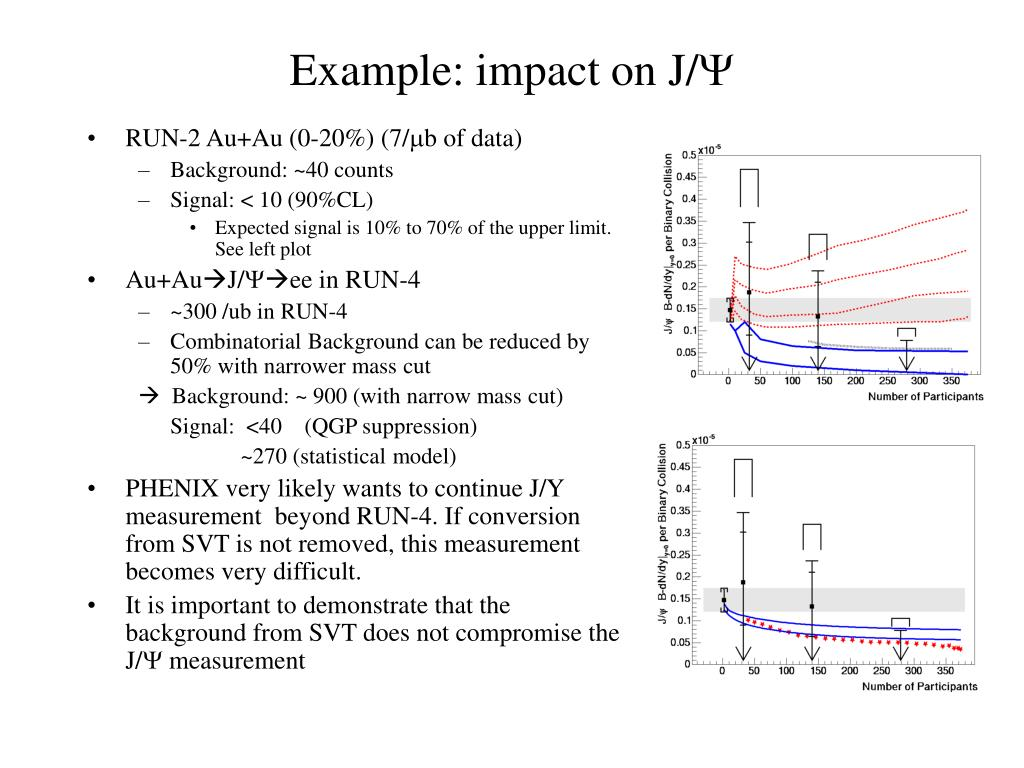 Example: impact on J/