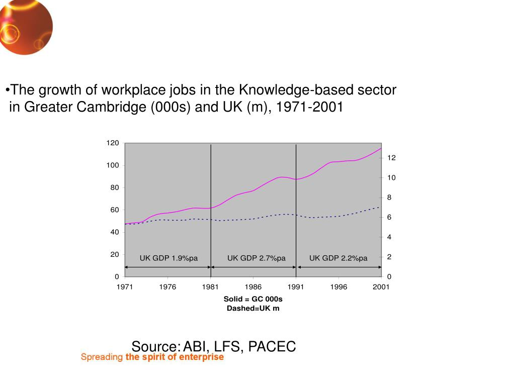 The growth of workplace jobs in the Knowledge-based sector