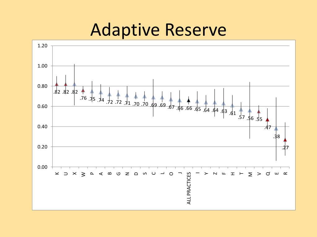 Adaptive Reserve