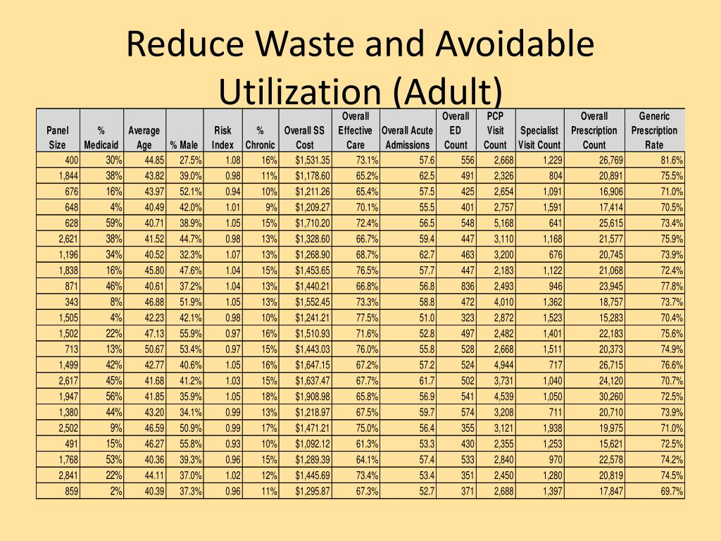Reduce Waste and Avoidable Utilization (Adult)