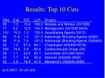 results top 10 cuts