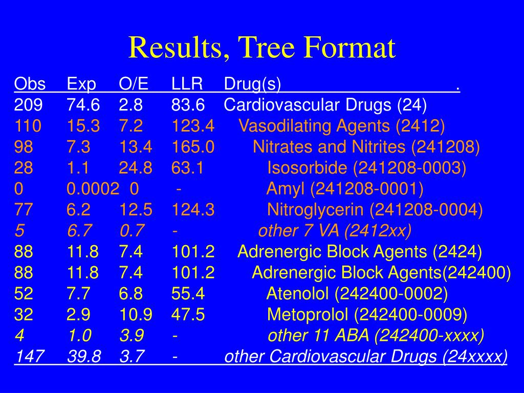Results, Tree Format