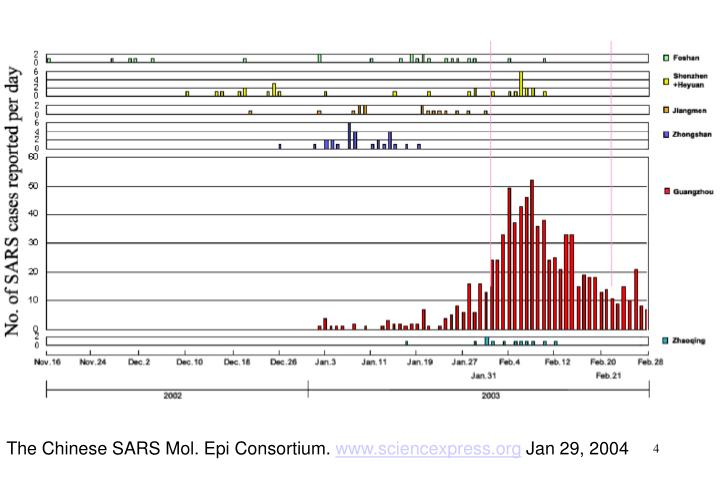 The Chinese SARS Mol. Epi Consortium.