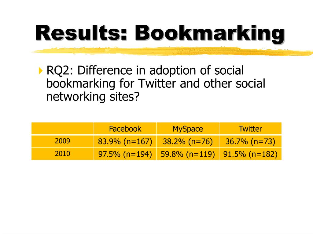 Results: Bookmarking