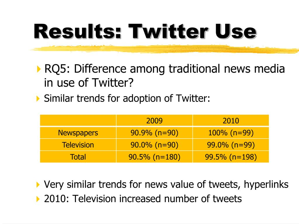 Results: Twitter Use