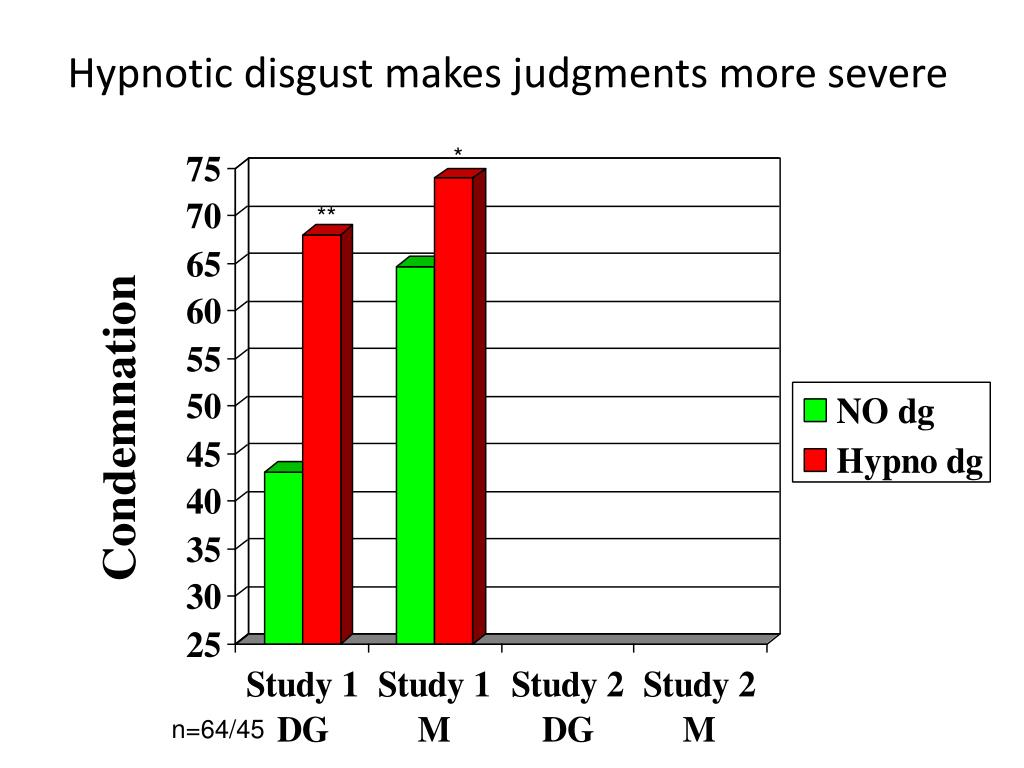 Hypnotic disgust makes judgments more severe