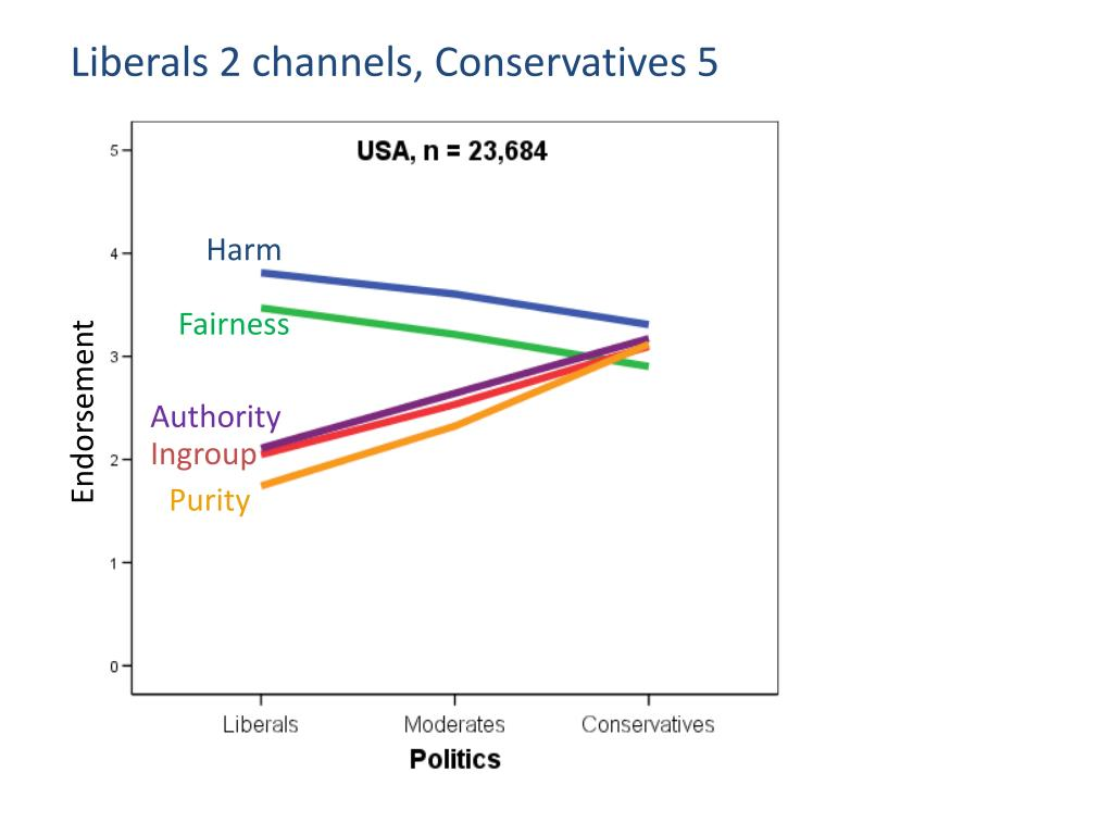 Liberals 2 channels, Conservatives 5