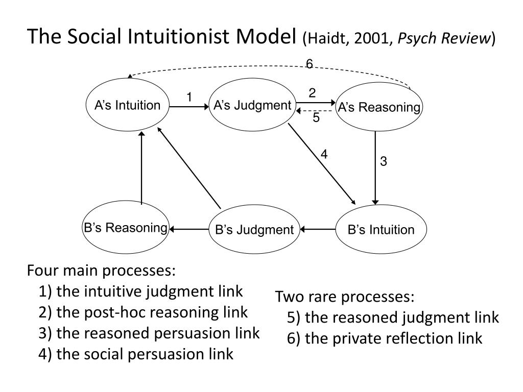 The Social Intuitionist Model