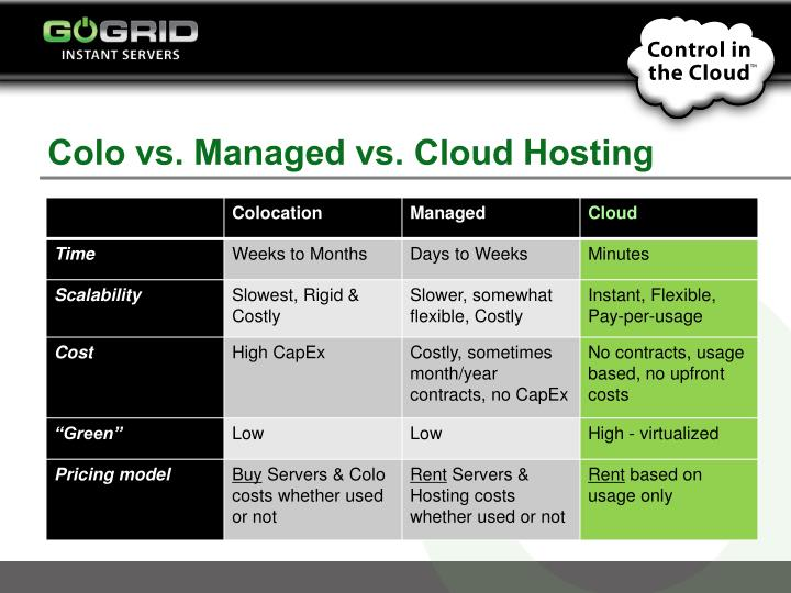 Colo vs. Managed vs. Cloud Hosting