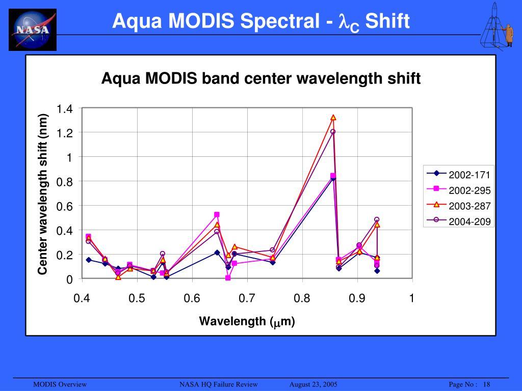 Aqua MODIS Spectral -