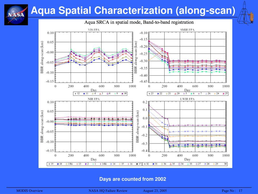 Aqua Spatial Characterization (along-scan)