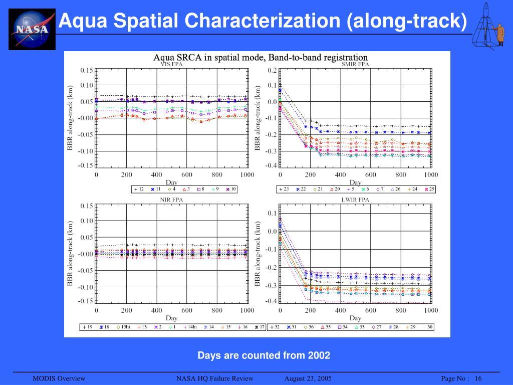 Aqua Spatial Characterization (along-track)