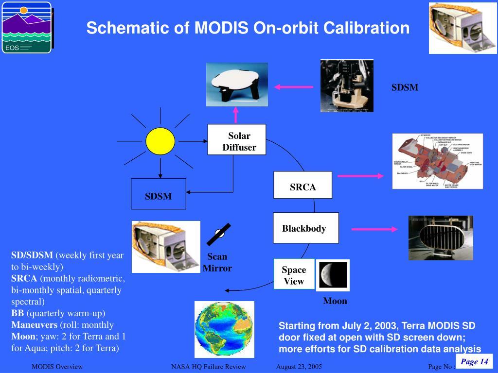 Schematic of MODIS On-orbit Calibration