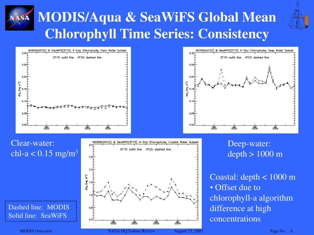 MODIS/Aqua & SeaWiFS Global Mean
