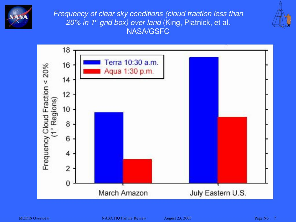 Frequency of clear sky conditions (cloud fraction less than 20% in 1° grid box) over land
