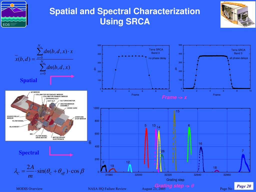 Spatial and Spectral Characterization Using SRCA