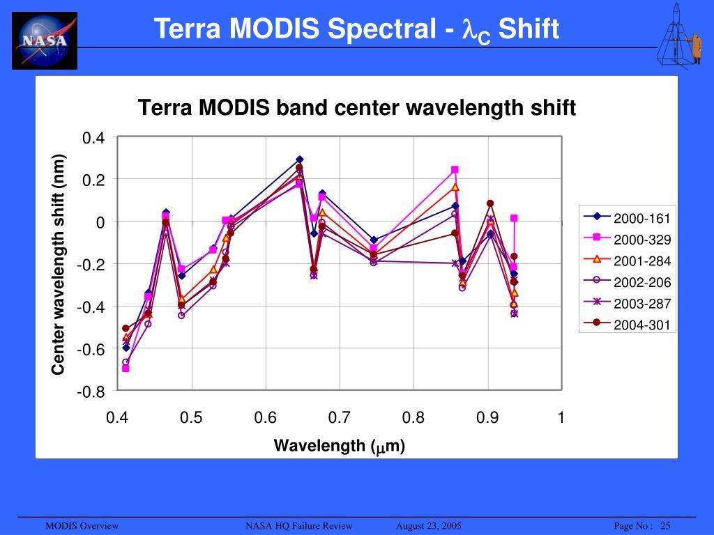 Terra MODIS Spectral -