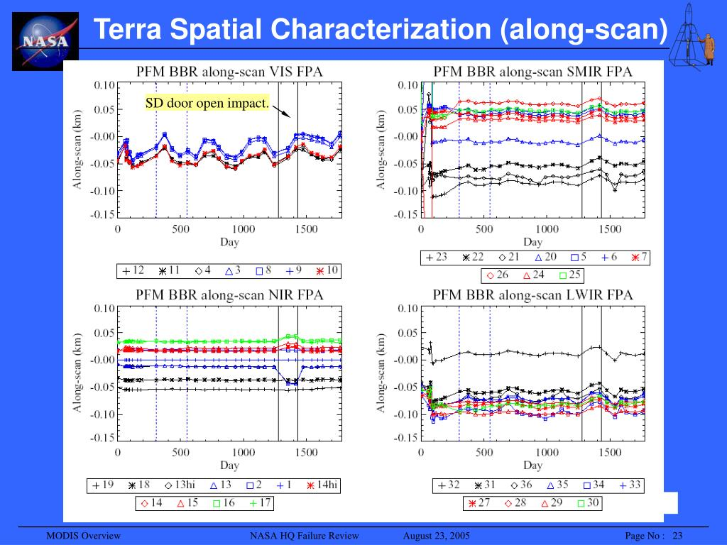 Terra Spatial Characterization (along-scan)