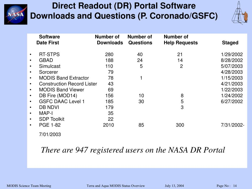 Software                          Number of      Number of      Number of