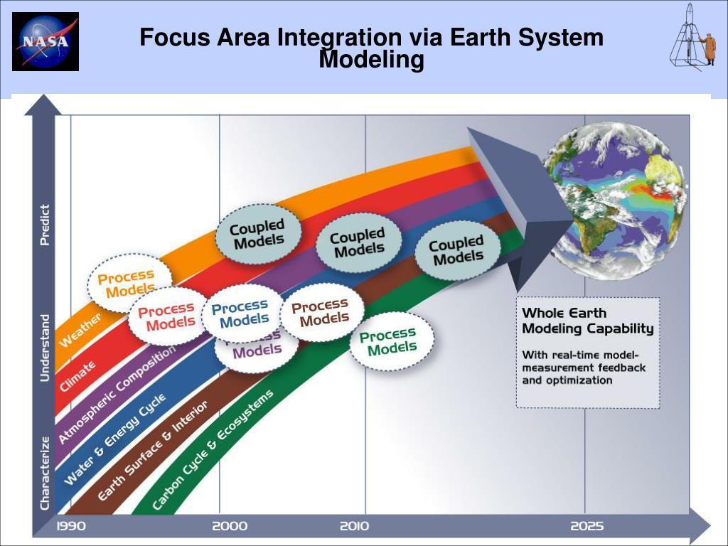 Focus Area Integration via Earth System Modeling