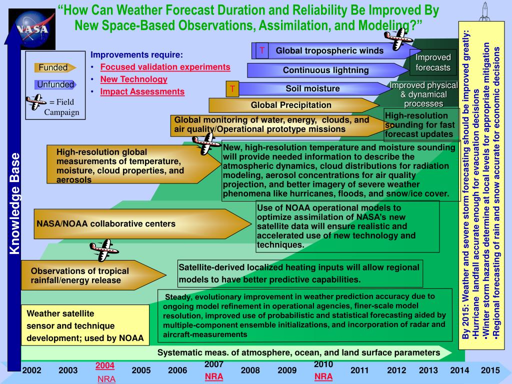 """""""How Can Weather Forecast Duration and Reliability Be Improved By New Space-Based Observations, Assimilation, and Modeling?"""""""