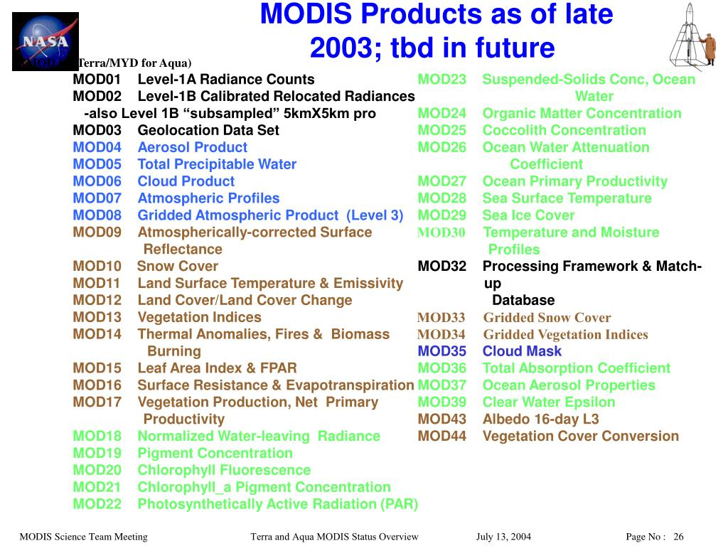 MODIS Products as of late 2003; tbd in future