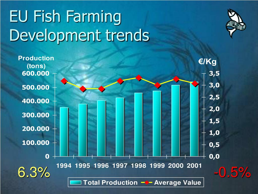 EU Fish Farming