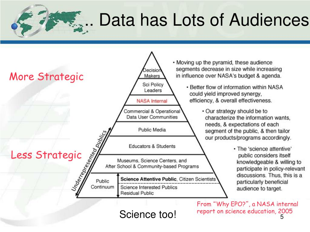 .. Data has Lots of Audiences