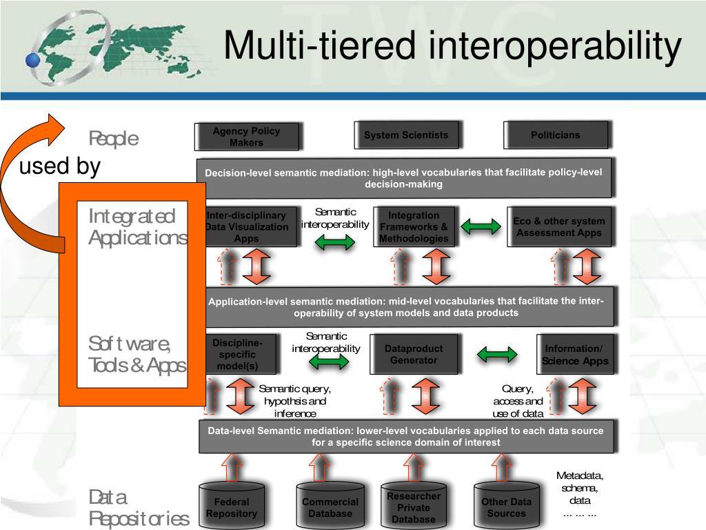 Multi-tiered interoperability
