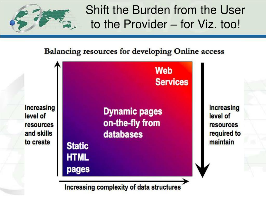 Shift the Burden from the User