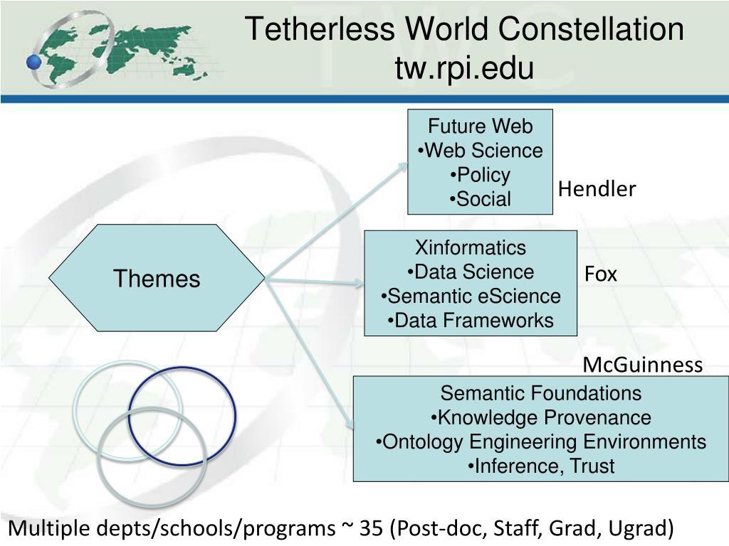 Tetherless World Constellation